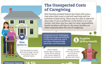 Infographic Design  for AARP Caregiving Help And Advice From Genworth